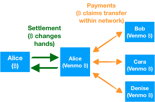 Settlement vs. Payments (₿)