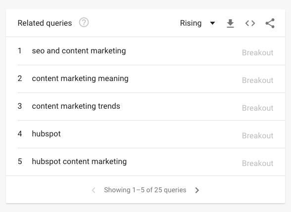 - Easy Content Marketing for Tech Companies: A Complete Guide - Himanshu Ganoliya