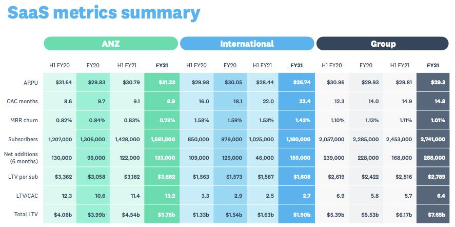 Xero Stock Analysis, SaaS metric FY21
