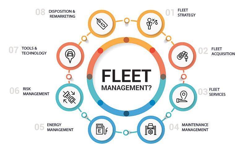 Fleet Management - Reliant Logistics Institute