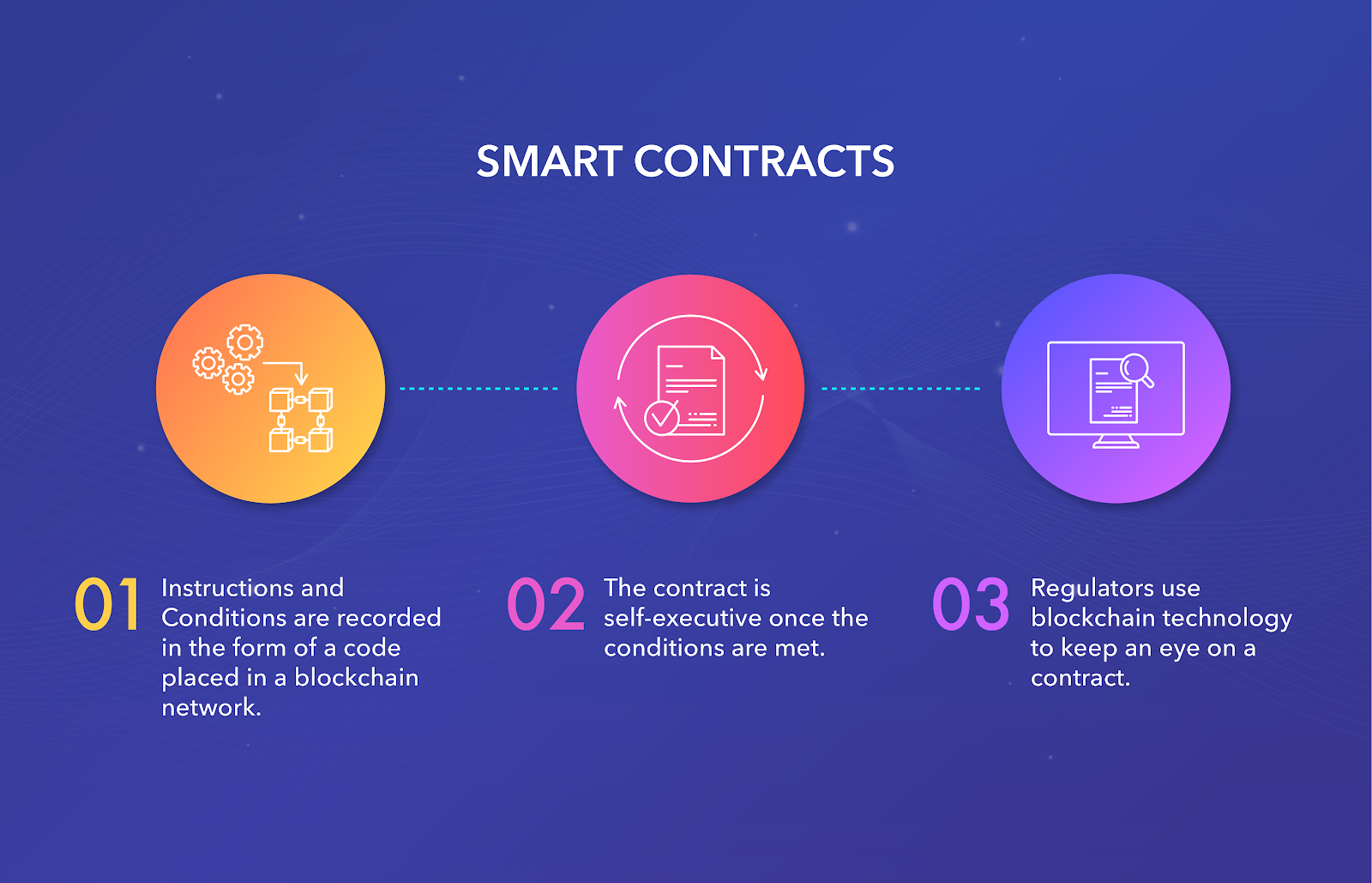 The blockchain in real estate - Softengi - smart contracts