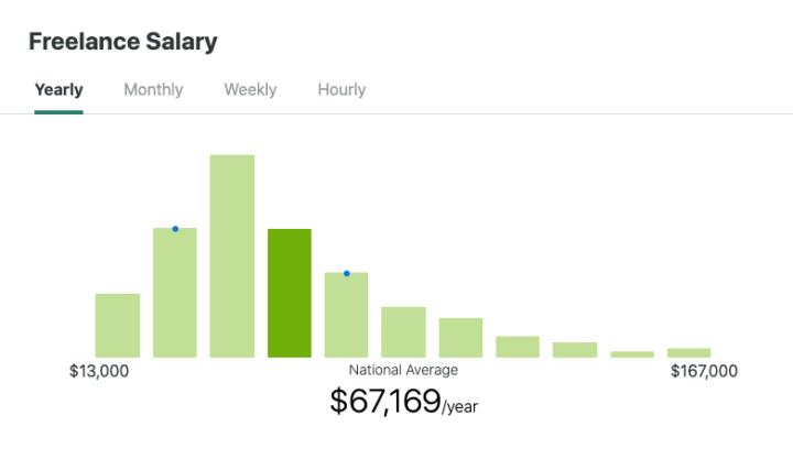 median salaries of freelancers