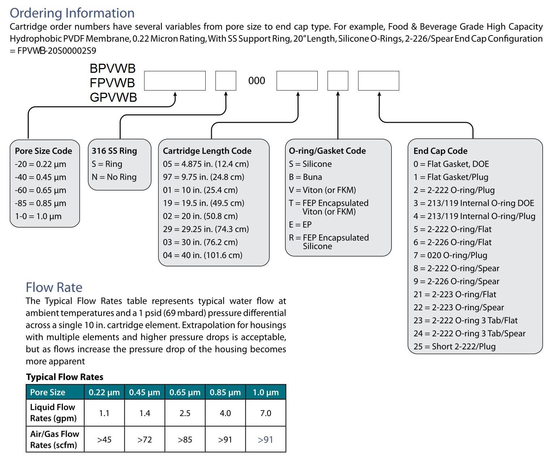 Lõi lọc FPVWB BPVWB GPBWB Cartridge High Capacity Hydrophobic