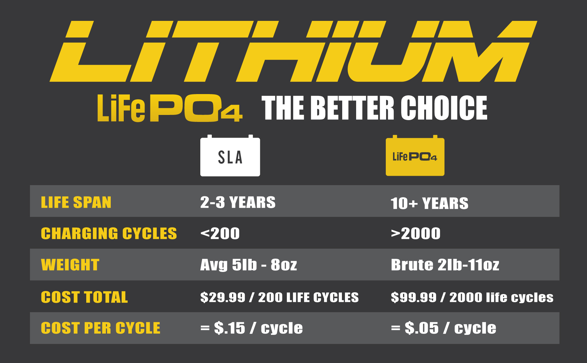 Discover the differences between LiFePO4 and SLA batteries. Life Span, Charging Cycles, Weight, Cost and Cost per charging cycle.