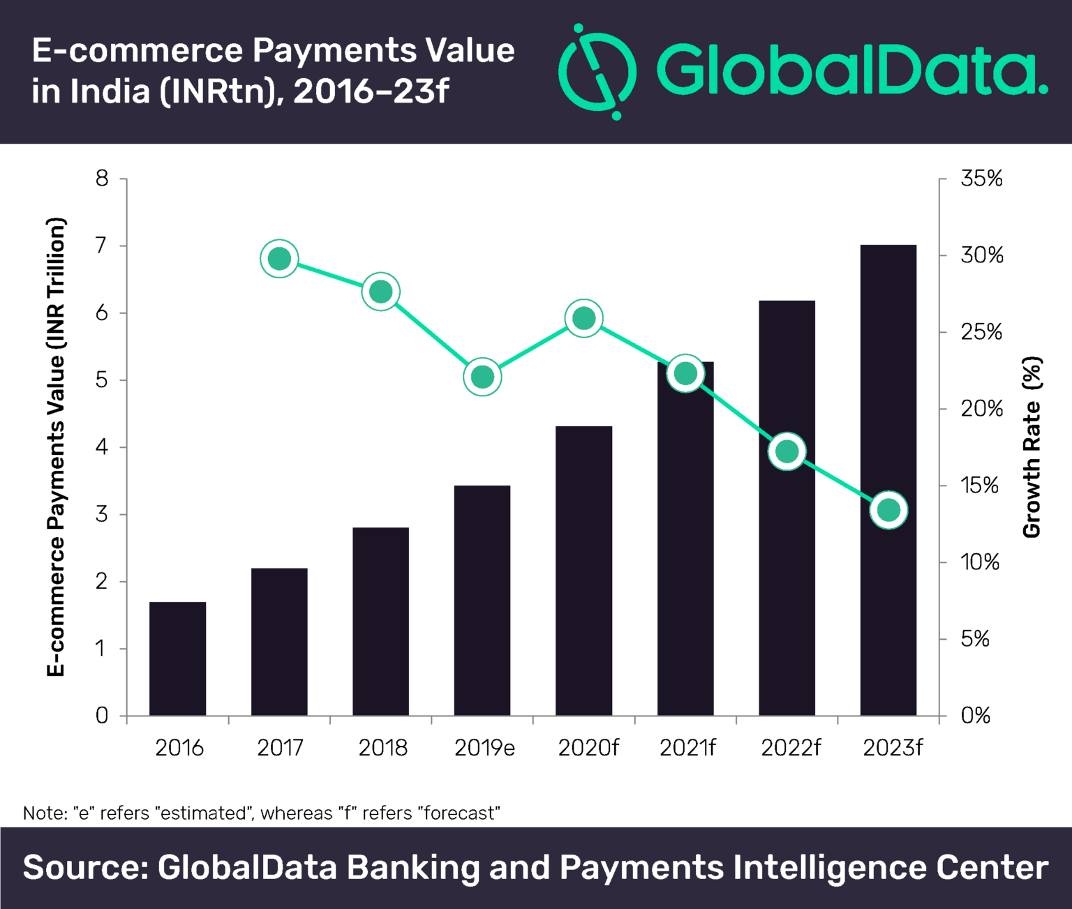 Future of Digital Marketing in India - e-commerce payments 2023 forecast