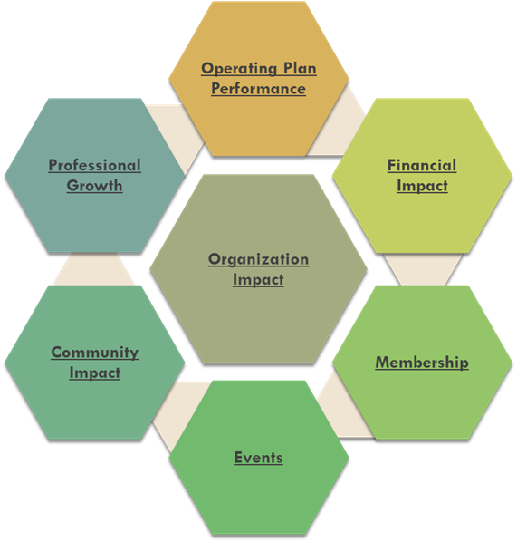 Employee Resource Group Impact described through operating plan performance, financial impact, membership, events, community impact, professional growth, and operating plan performance.