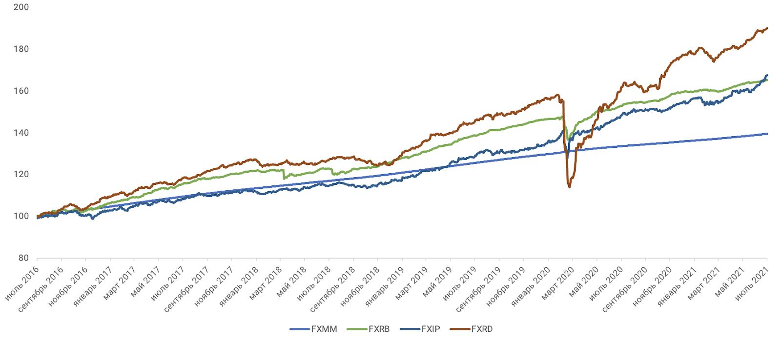 Динамика индекс-бенчмарков FinEx ETF (RUB)