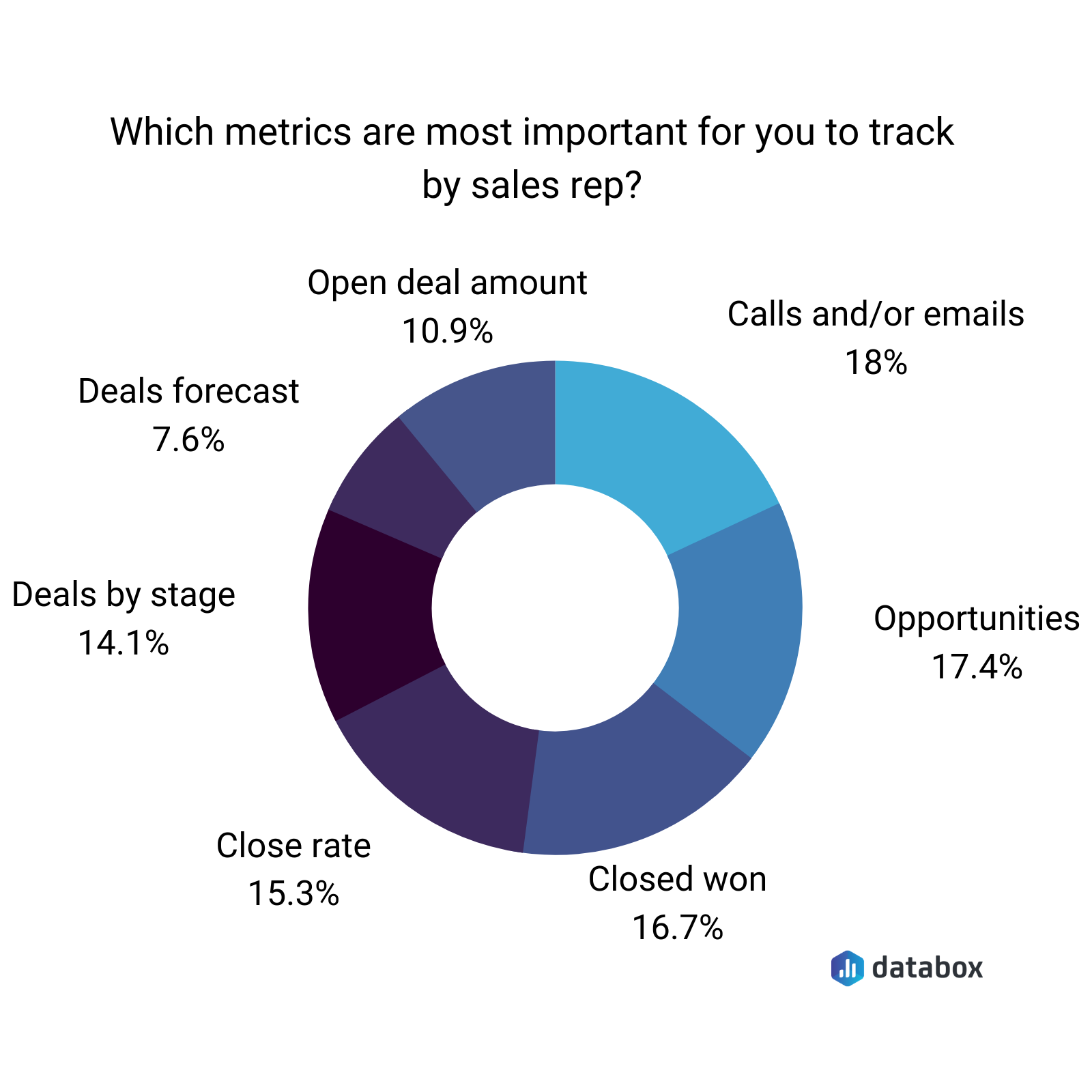 which metrics are most important for you to track by sales rep