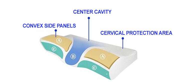 cervical pillow for neck pain