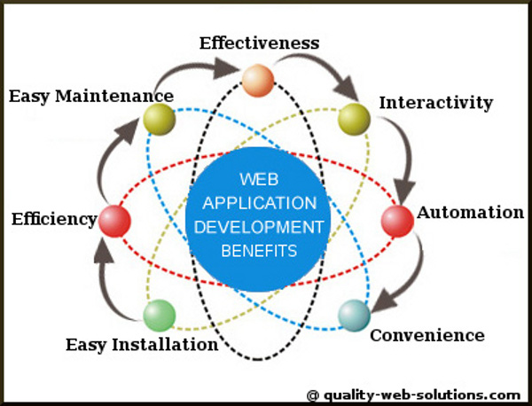 web-application-development1.jpg