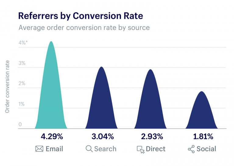 The Social Strategy Brands Like Marvel Are Using to Generate a 68% Conversion Rate 1