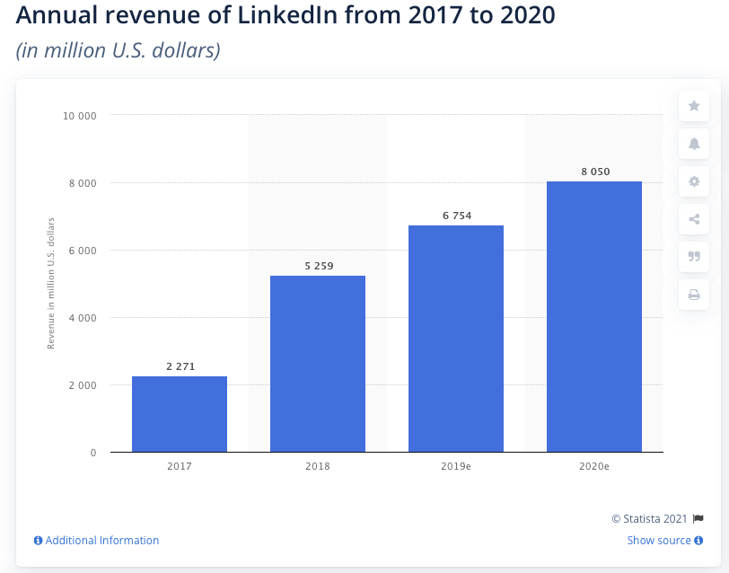 Is Microsoft a good stock to buy? Annual revenue of LinkedIn from 2017 to 2020