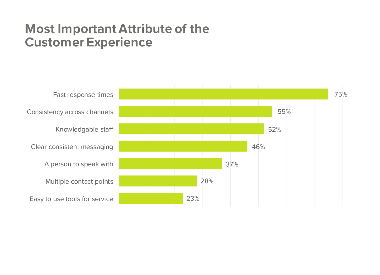 The most important attributes of the customer experience are fast response times and consistency