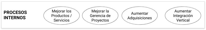 Ejemplo Perspectiva de los Procesos Internos del Cuadro de Mando Integral