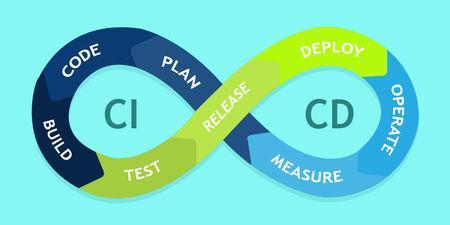 """Kết quả hình ảnh cho CI/CD systems"""""""