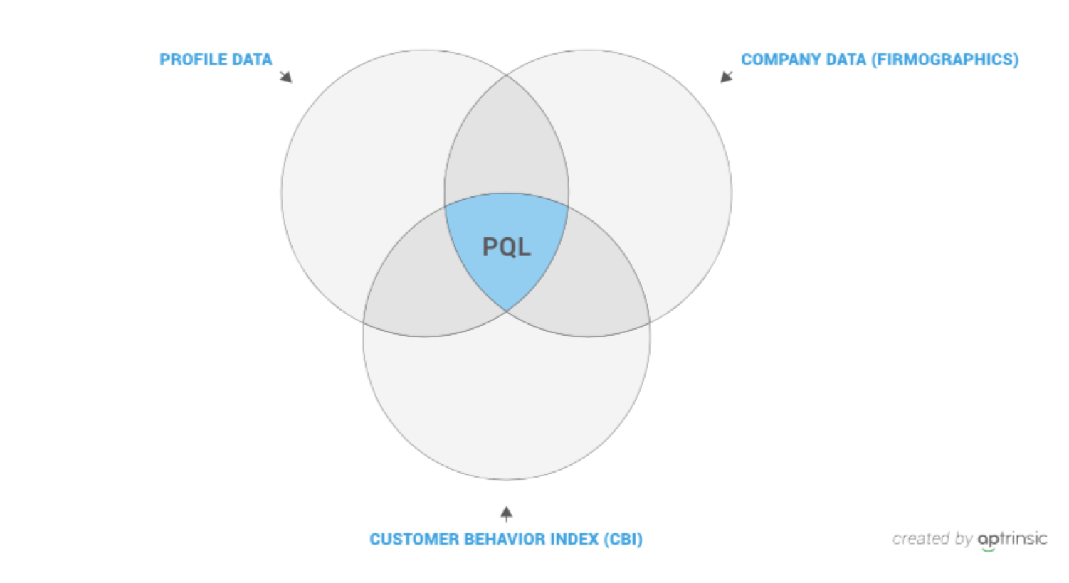 convert inbound leads using a PQL strategy