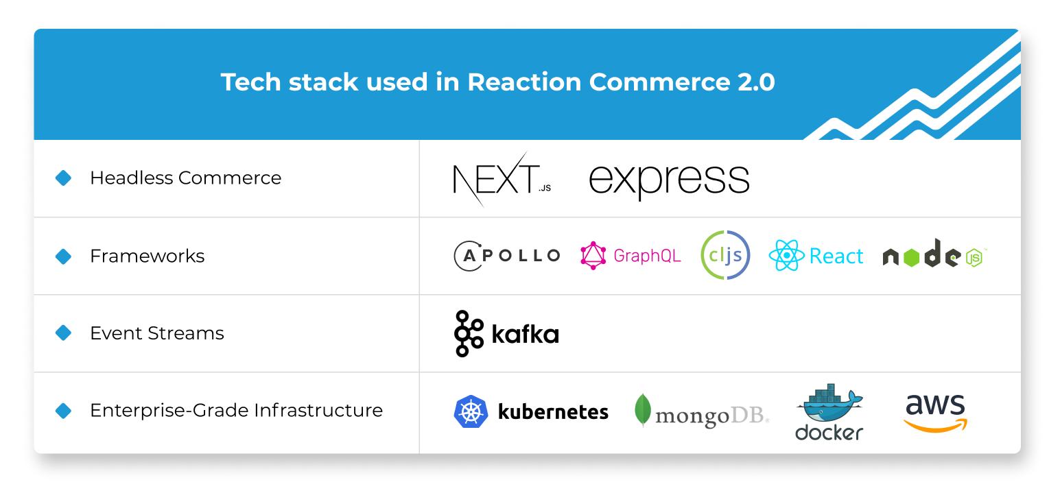 reaction commerce version 2