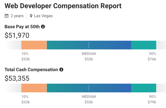 annual salary rate to hire a WordPress developer in Las Vegas