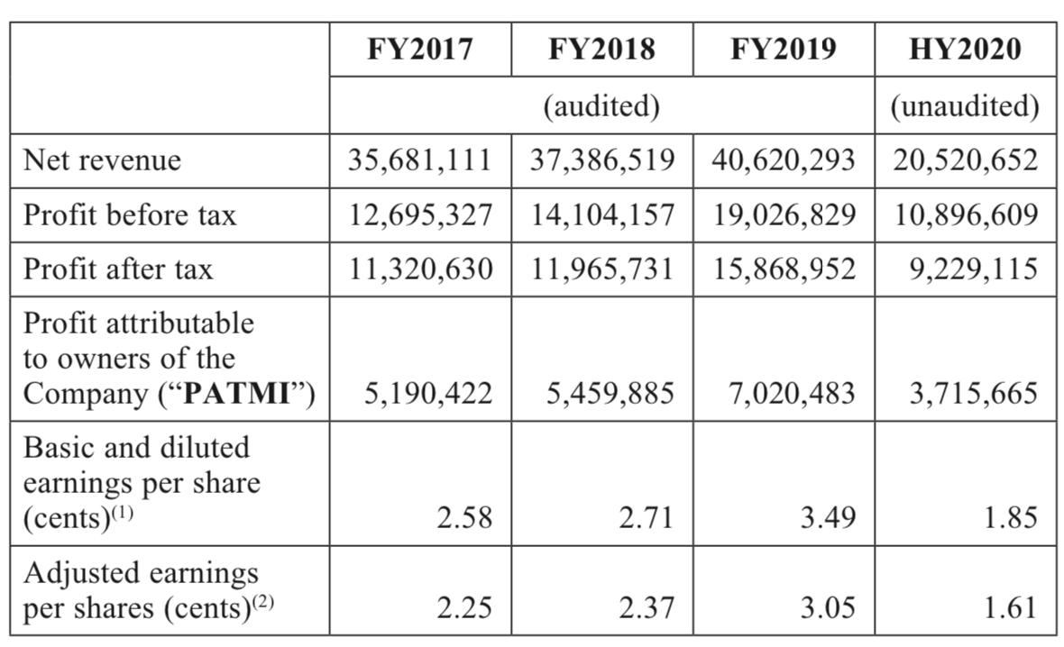https://dollarsandsense.sg/wp-content/uploads/2020/11/Financial-Performance-Credit-Bureau-Asia.png