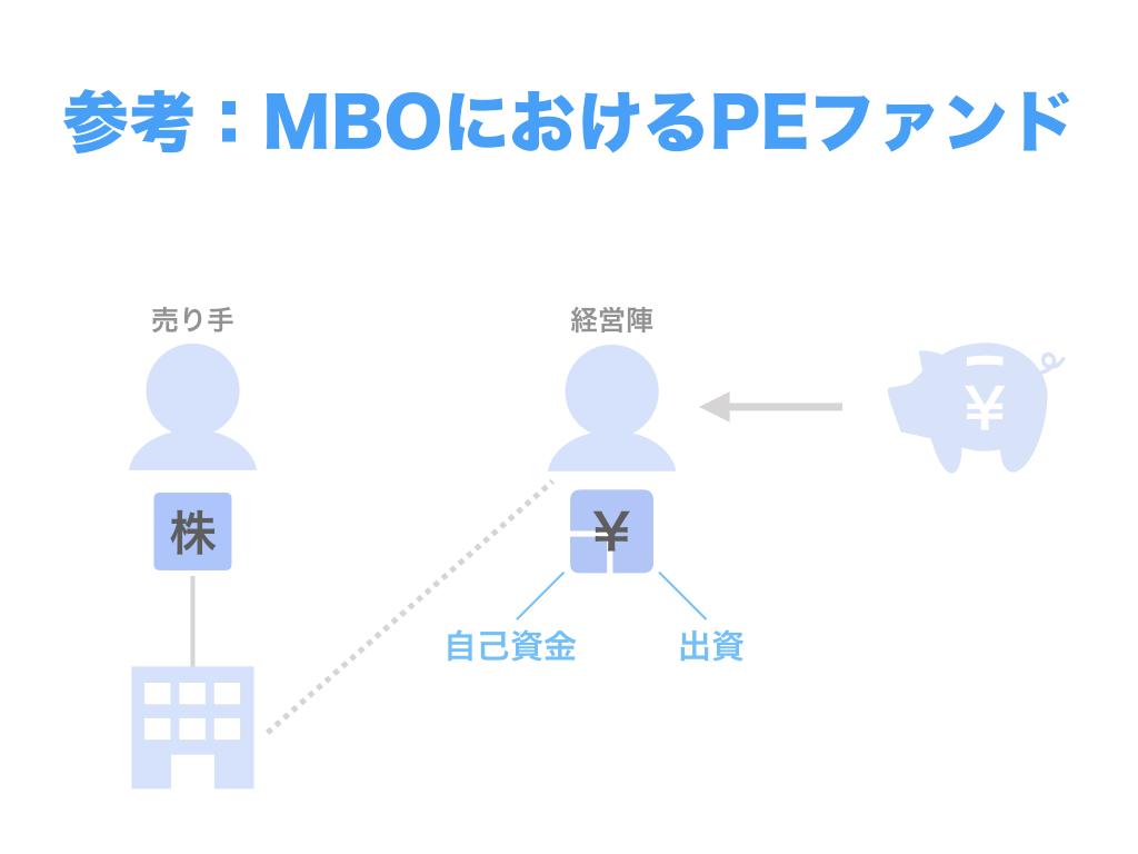参考:MBOにおけるPEファンド