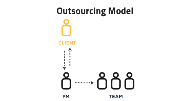 outsourcing-model