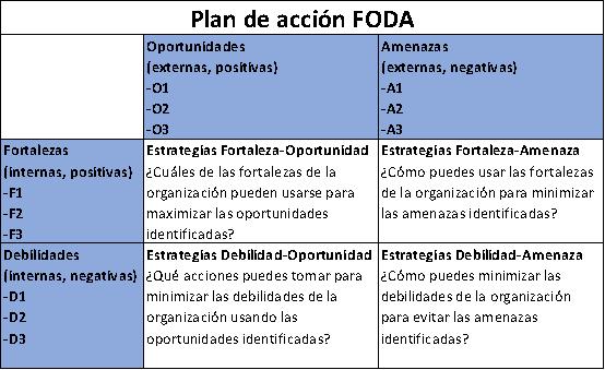Plan de acción FODA