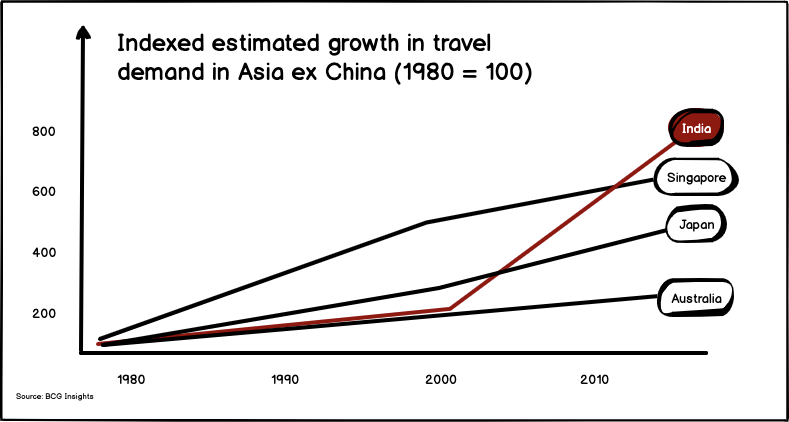 Estimated growth in travel demand for India