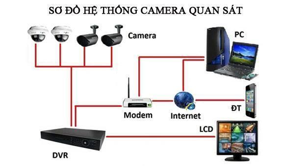 hướng dẫn lắp camera kbvision