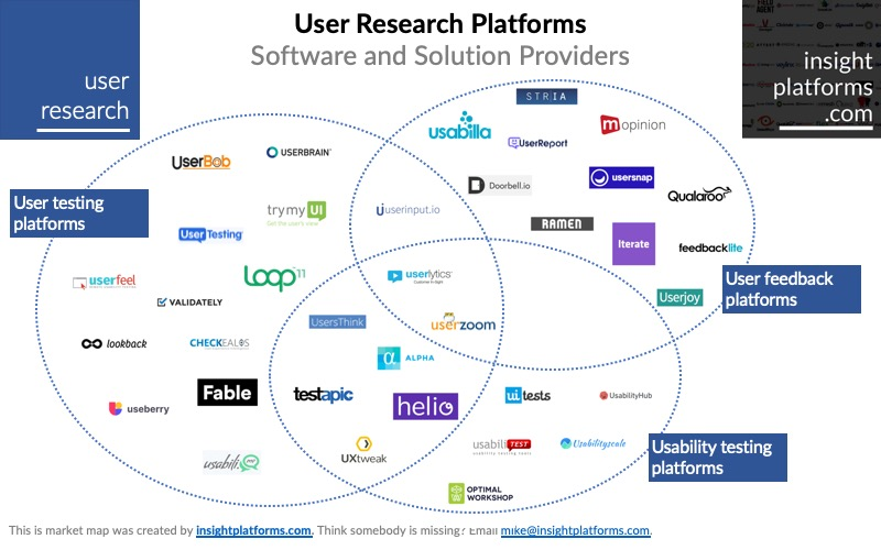 Venn diagram of user research platforms from insightplatforms.com.