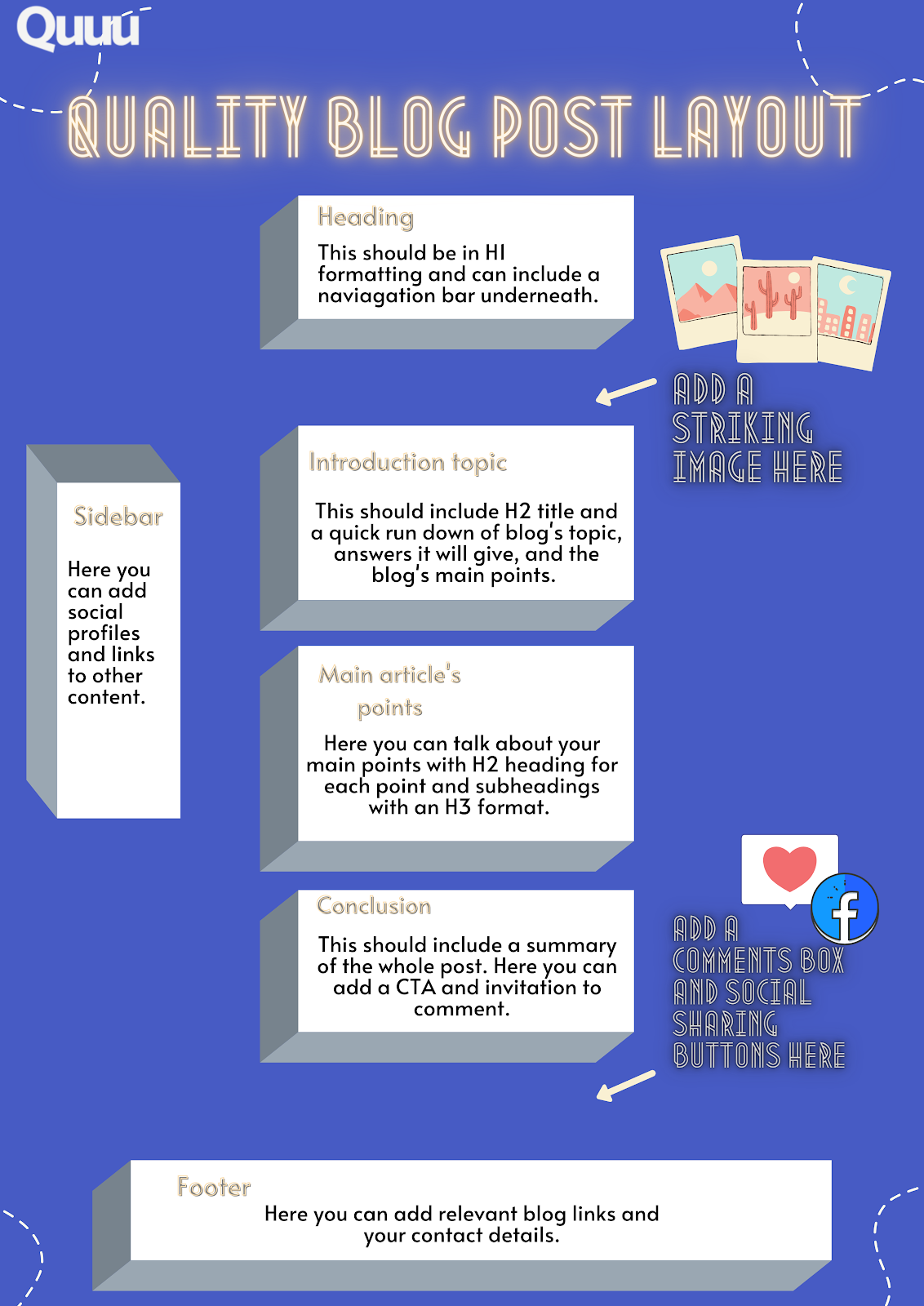 This infographic demonstrates a blog post's layout should be in the following order: 1) Heading 2) A striking image 4) An introduction topic 5) The main body of the article 6) A conclusion.You can also include comments, social sharing buttons, and other relevant blog links at the bottom of your page.And, to the side, you can include social profiles and links to other content.