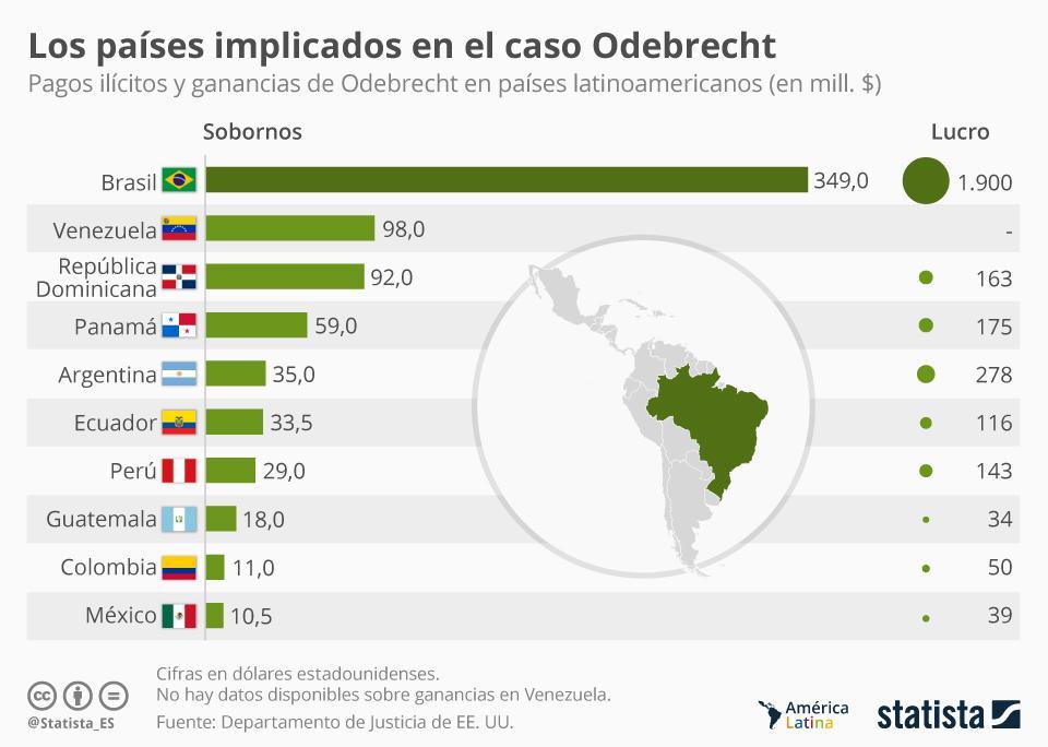 Infografía: ¿Qué países recibieron más sobornos de Odebrecht? | Statista