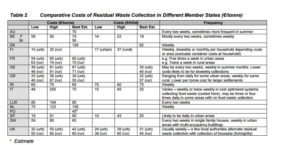 costos basura por TN europa.png