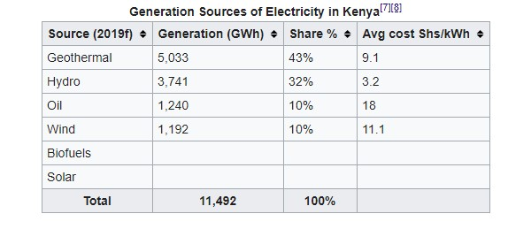 Generation Sources of Electricity in Kenya