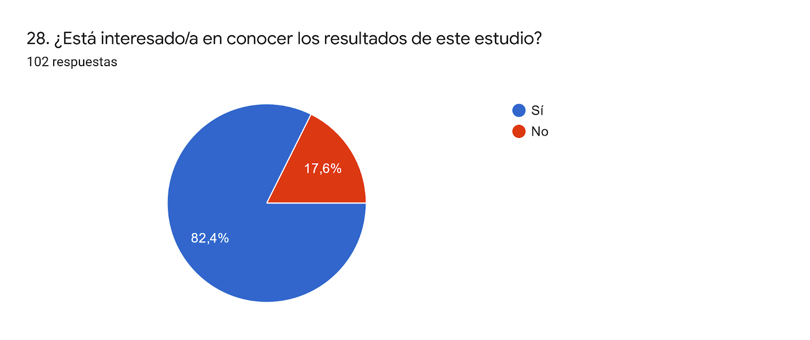 Gráfico de respuestas de formularios. Título de la pregunta:28. ¿Está interesado/a en conocer los resultados de este estudio?. Número de respuestas:102 respuestas.
