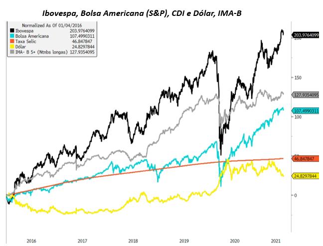 Gráfico apresenta Ibovespa, bolsa americana (S&P), CDI e dólar, IMA-B.