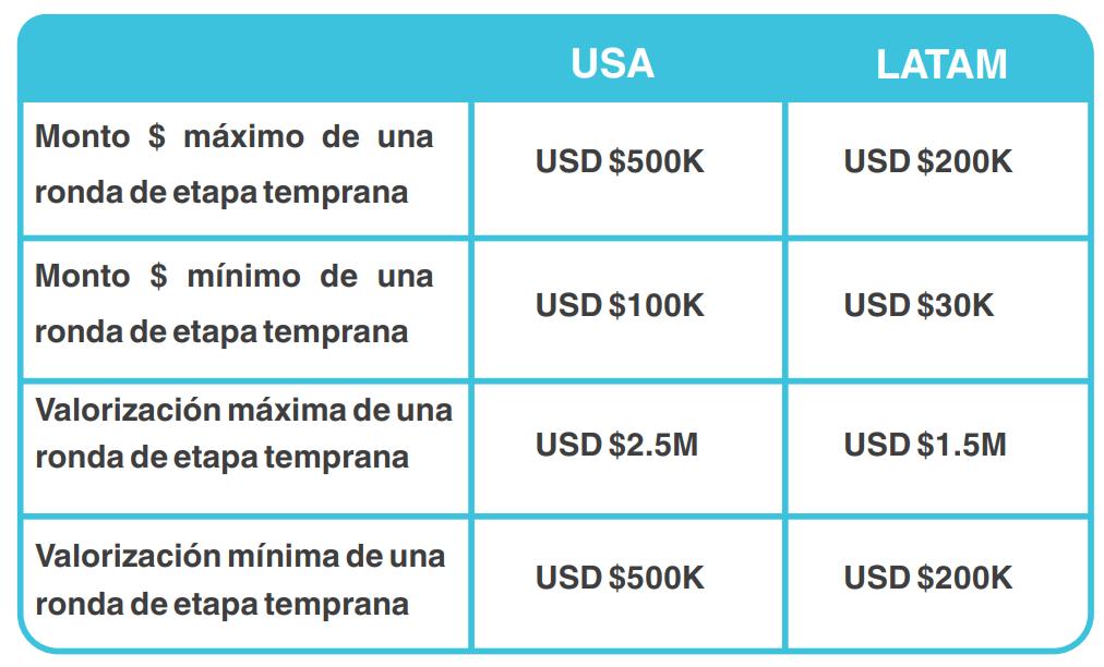 Tabla que compara los valores de startups en Latinoamérica y EEUU.