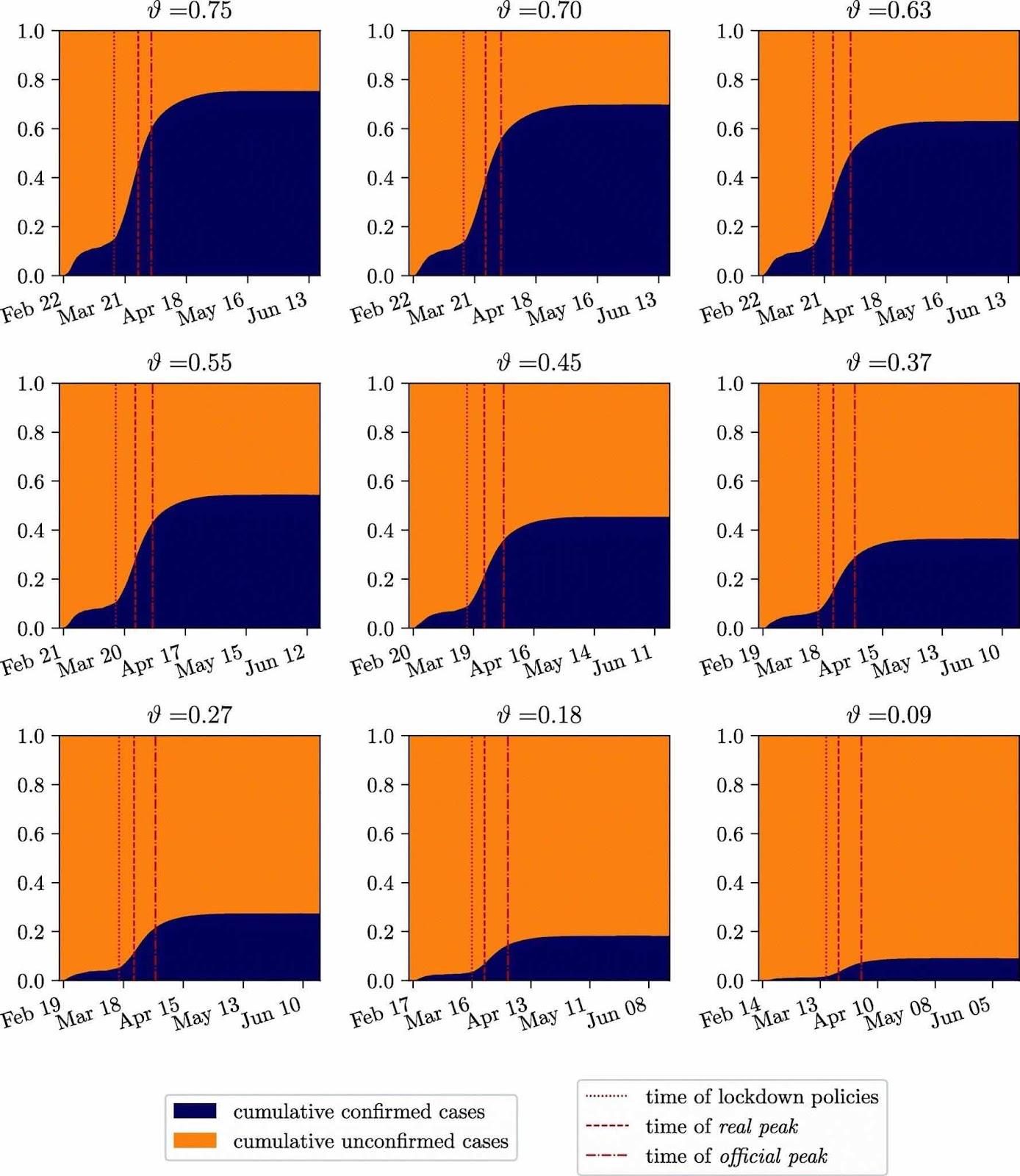 Một nghiên cứu về số ca phát hiện (màu xanh) và số ca nhiễm trong cộng đồng (màu cam) theo nhiều giả định. Nhưng biểu đồ nói lên rằng số ca nhiễm trong cộng đồng cao hơn nhiều số ca phát hiện.  Nguồn: https://bmcinfectdis.biomedcentral.com/articles/10.1186/s12879-020-05737-6/figures/5