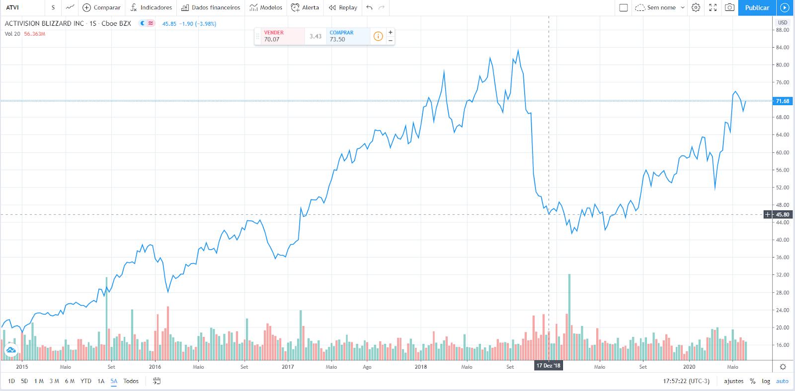 Valor de ações da Activision-Blizzard