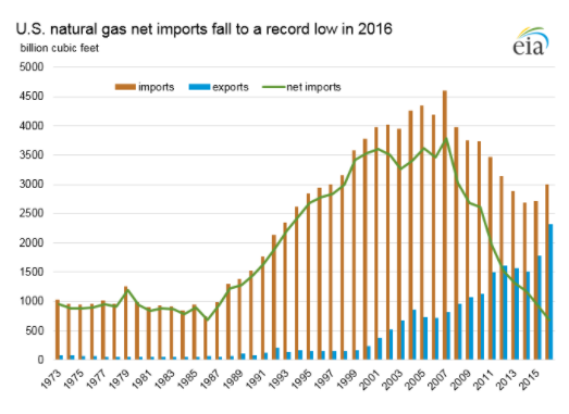 Donald Trump wrongly says U S  is a net energy exporter