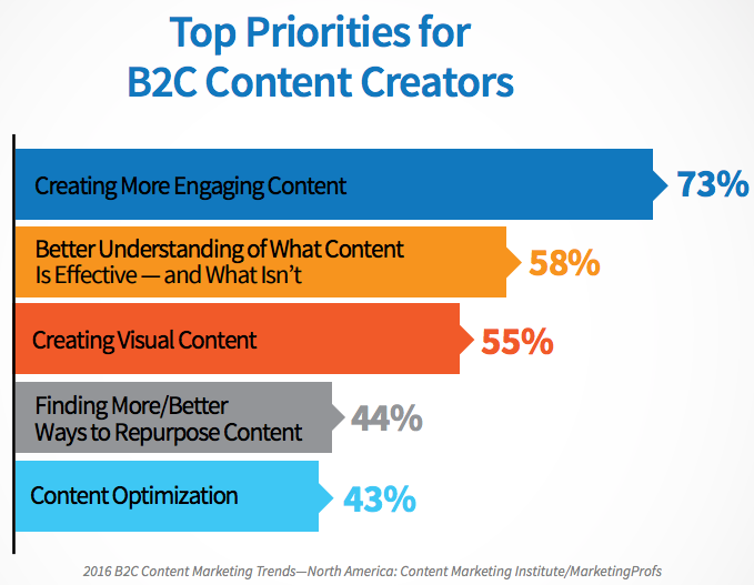 Content Creators Main Priorities
