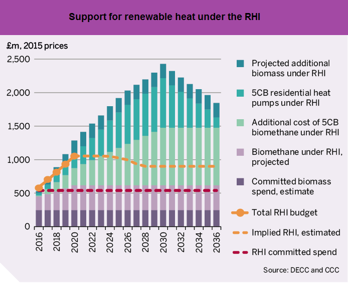 RHI support graph.png