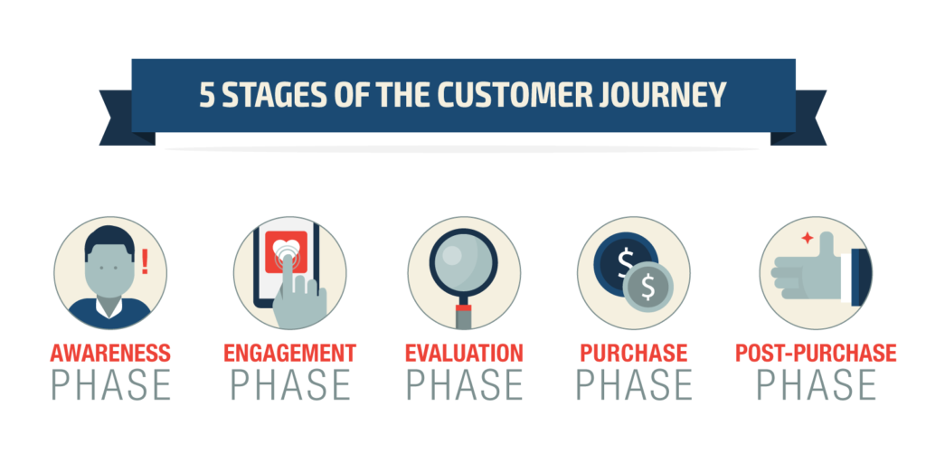 five stages of a customer journey