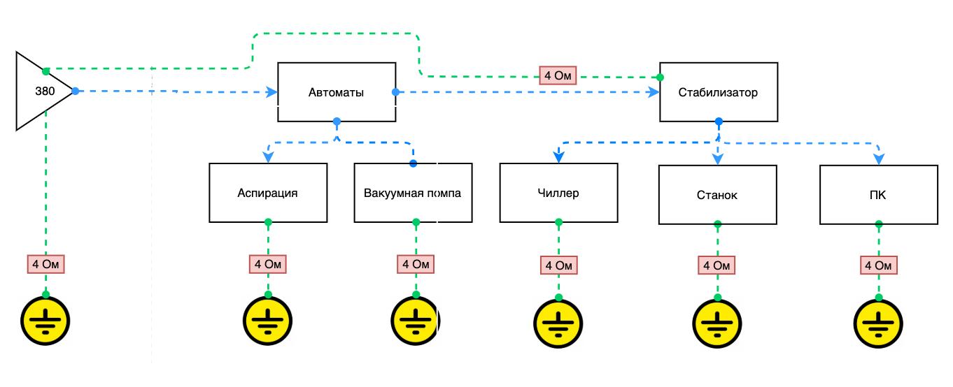 Схема подключения: Фрезерные станки ЧПУ (с контроллерами NCSTUDIO) 380 вольт