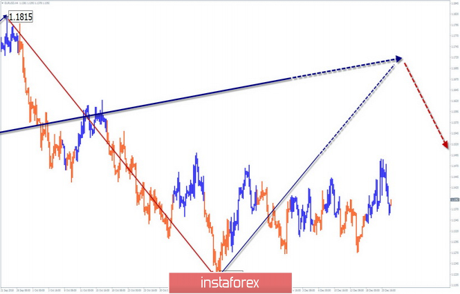 Simplified wave analysis of EUR / USD for December 24