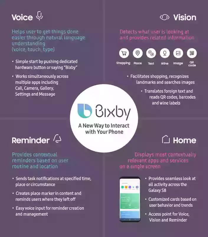 Samsung Bixby infographics
