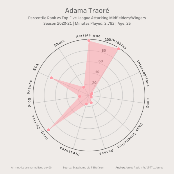 Adama Traoré Radar Chart