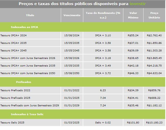 tabela dos títulos do tesouro direto disponíveis para compra