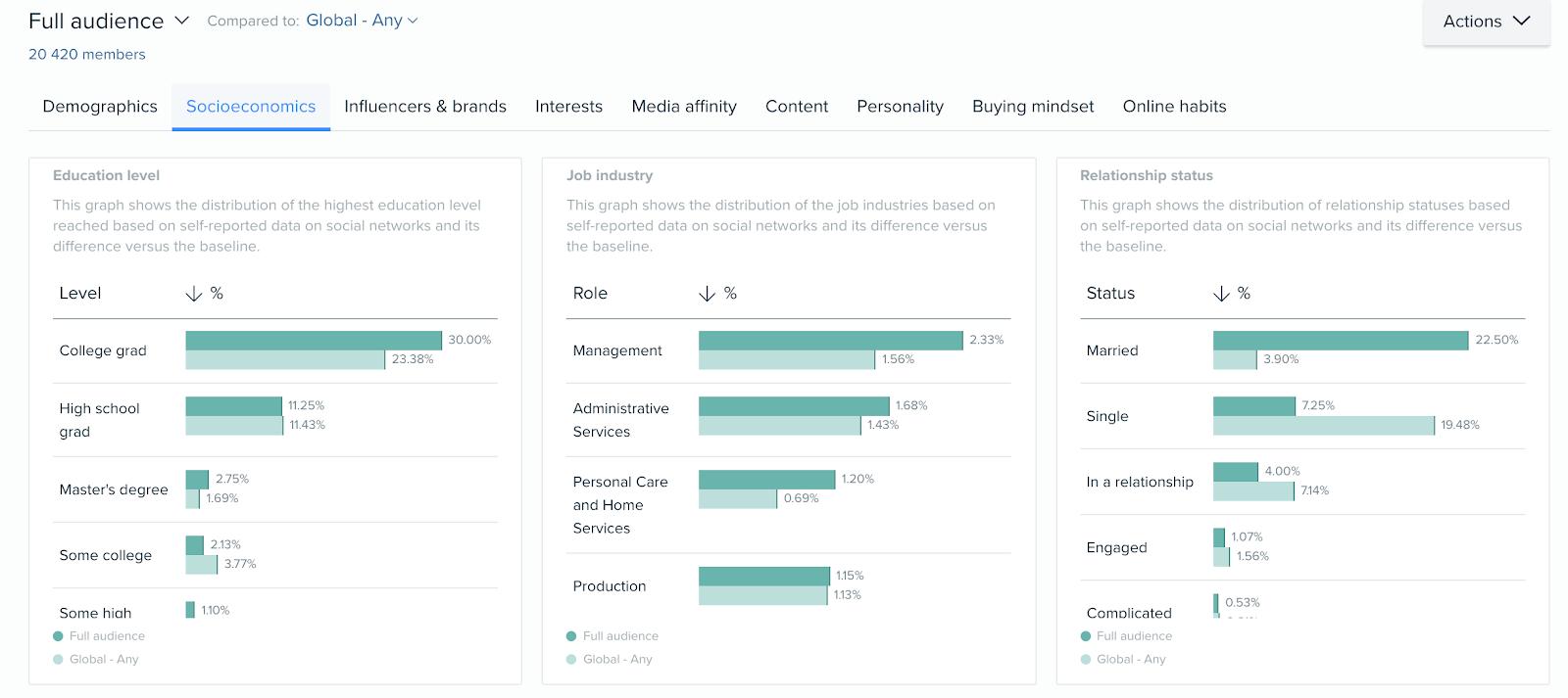 Audiense blog - How to create social media buyer personas