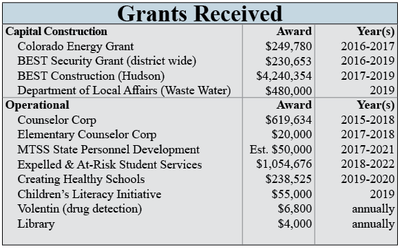 Grant table image