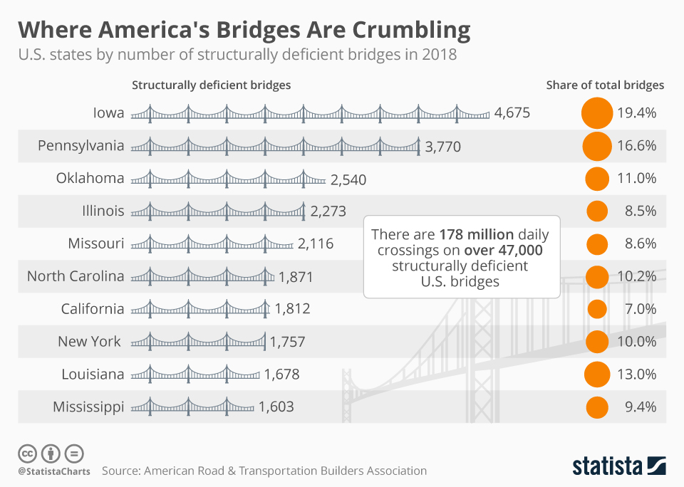 Where America's Bridges Are Crumbling